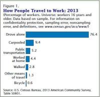 Commute Graph
