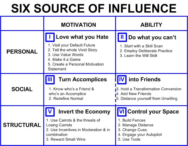 The Six Sources of Influence from Change Anything | Built by Books