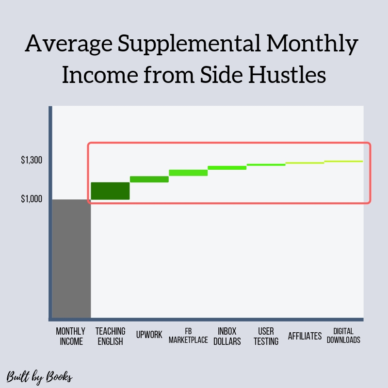 Side Hustles Monthly Income on Built by Books